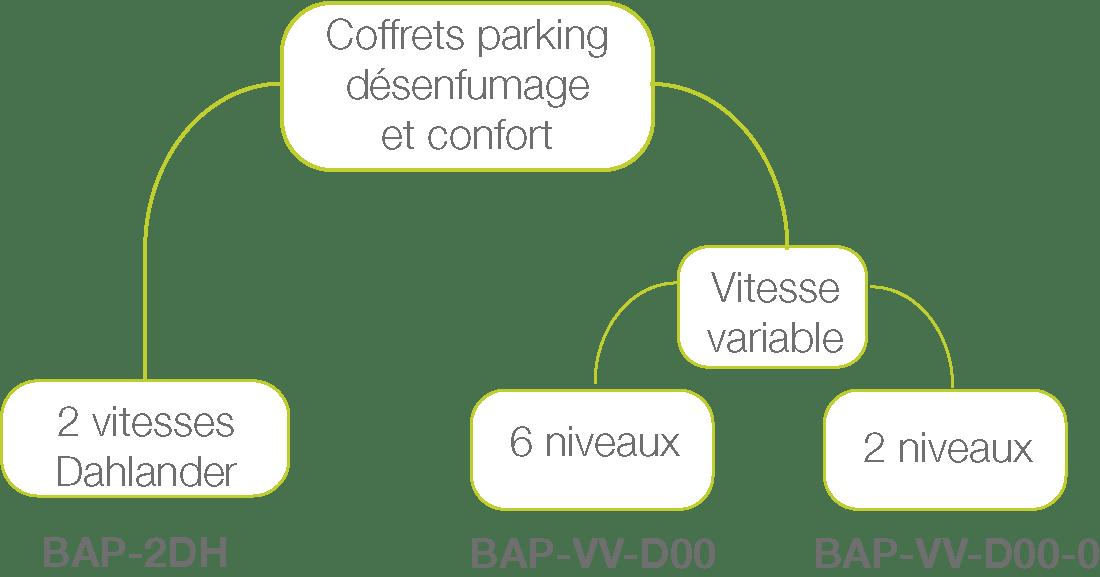Schéma coffret de parking désenfumage et confort